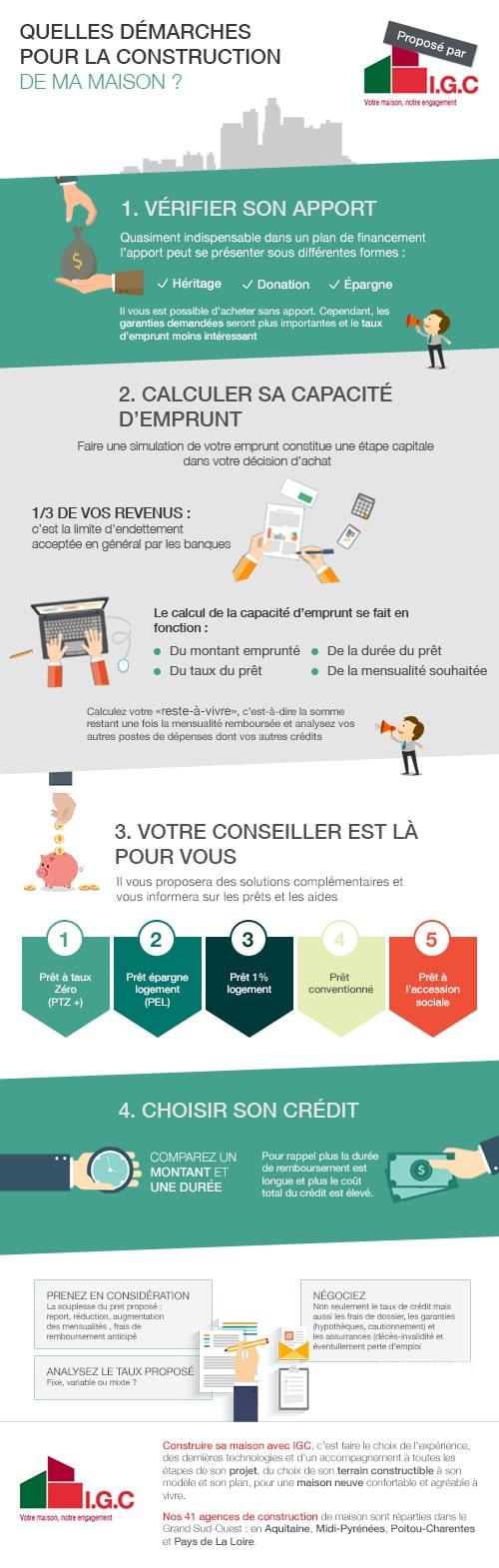 infographie-financer-la-construction-de-sa-maison-neuve